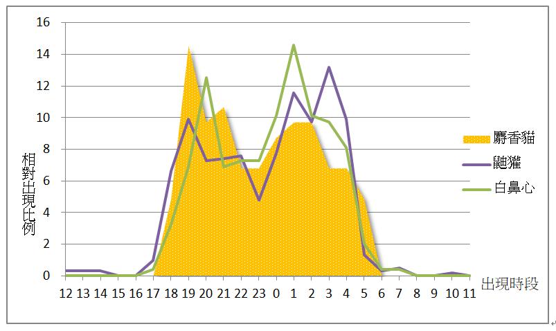 圖一、2012-2014年10月陽明山國家公園自動相機記錄之3種小型食肉目麝香貓(n=103)、白鼻心(n=247)、鼬獾(n=606)在各時段的相對出現次數比較圖。n=物種拍攝隻次。